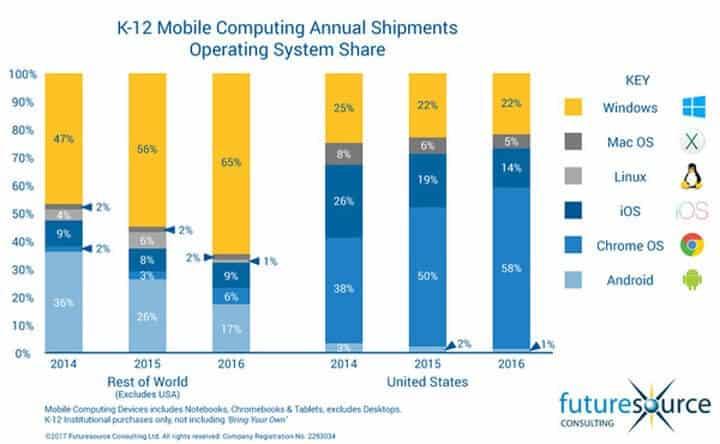 Chromebooks in US-Schulen -- Futuresource