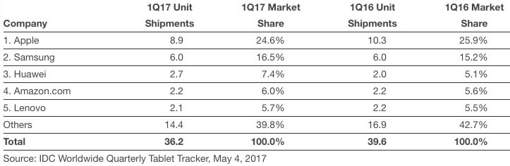 IDC iPad und Tablet Verkäufe, Weltweit, Q1 17