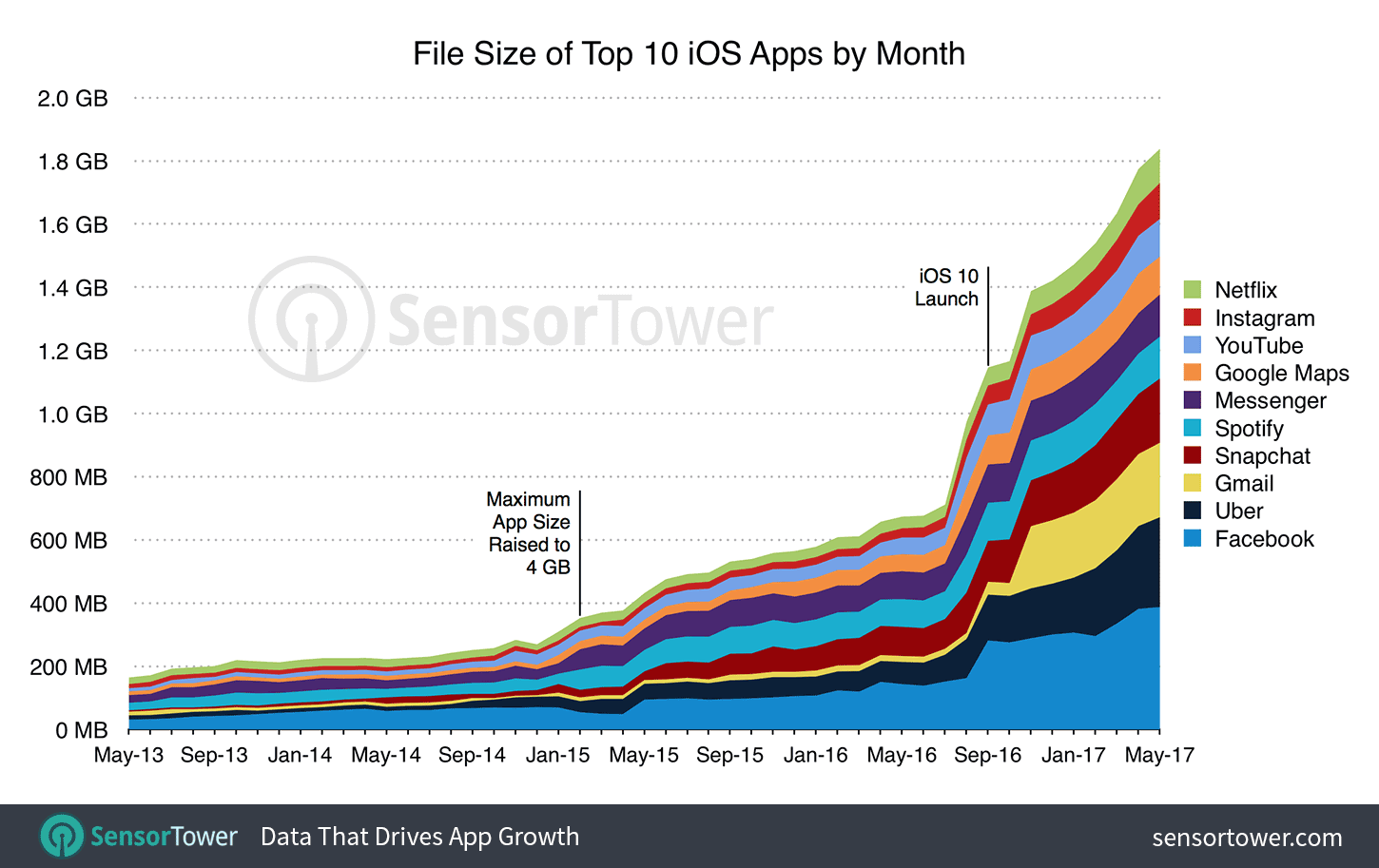 top-10-ios-apps-size-by-month - Sensor Tower