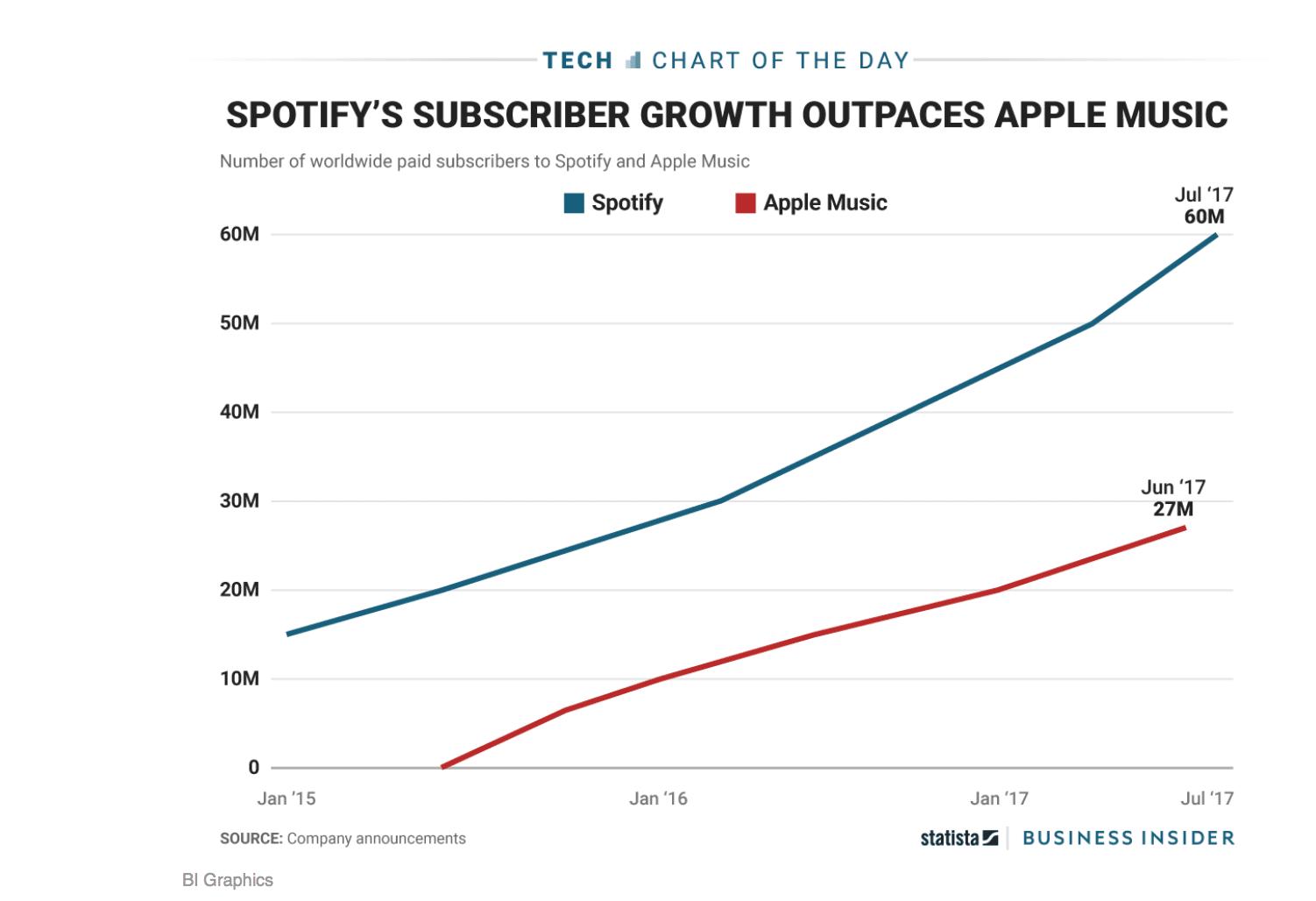 Apple Music, Spotify Abonnenten Stand Juni 2017. Statistik basiert auf Unternehmensmitteilungen
