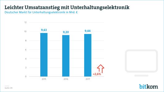 Umsatzanstiege durch Smartphones September 2017 - Bitkom