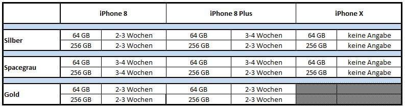 Lieferzeiten des iPhone 8 bei der Telekom