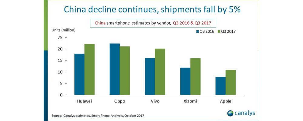iPhone-Verkäufe in China Q3 2017 - Canalys