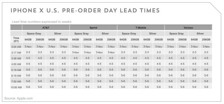 iPhone X Verkäufe bei US-Providern am Launch-Tag