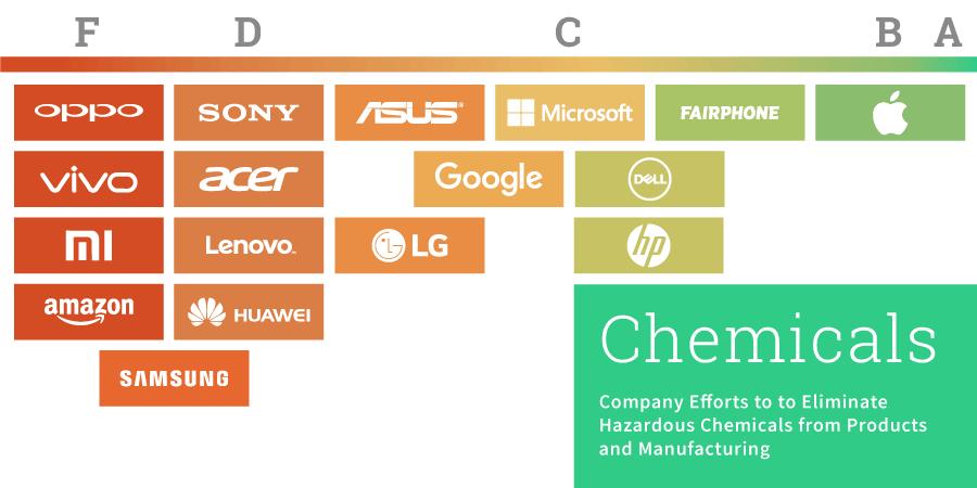 Ökologie-Ranking: Apple und Fairphone vorne