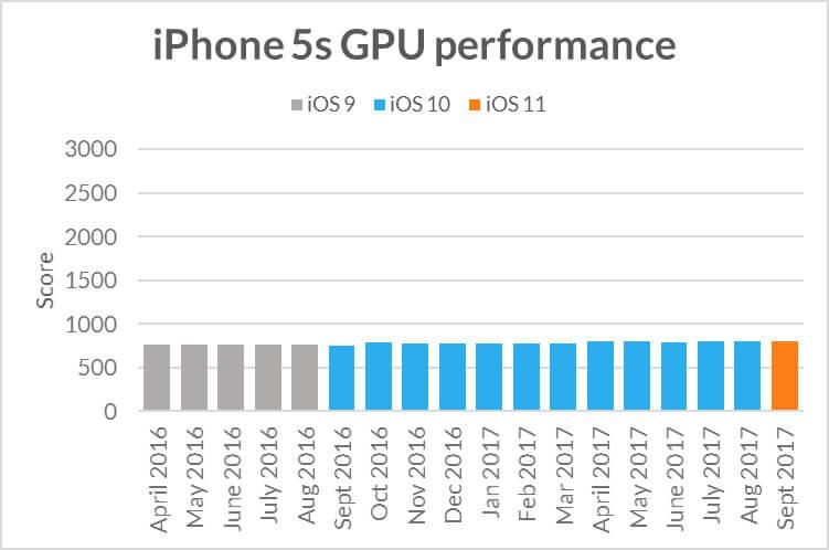 iPhone 5 GPU im Benchmark-Vergleich - Futuremark