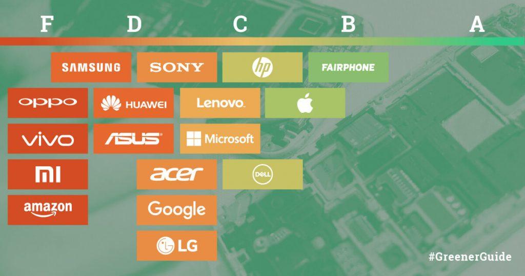 Fairphone und Apple führen Branche bei grüner Elektronik an