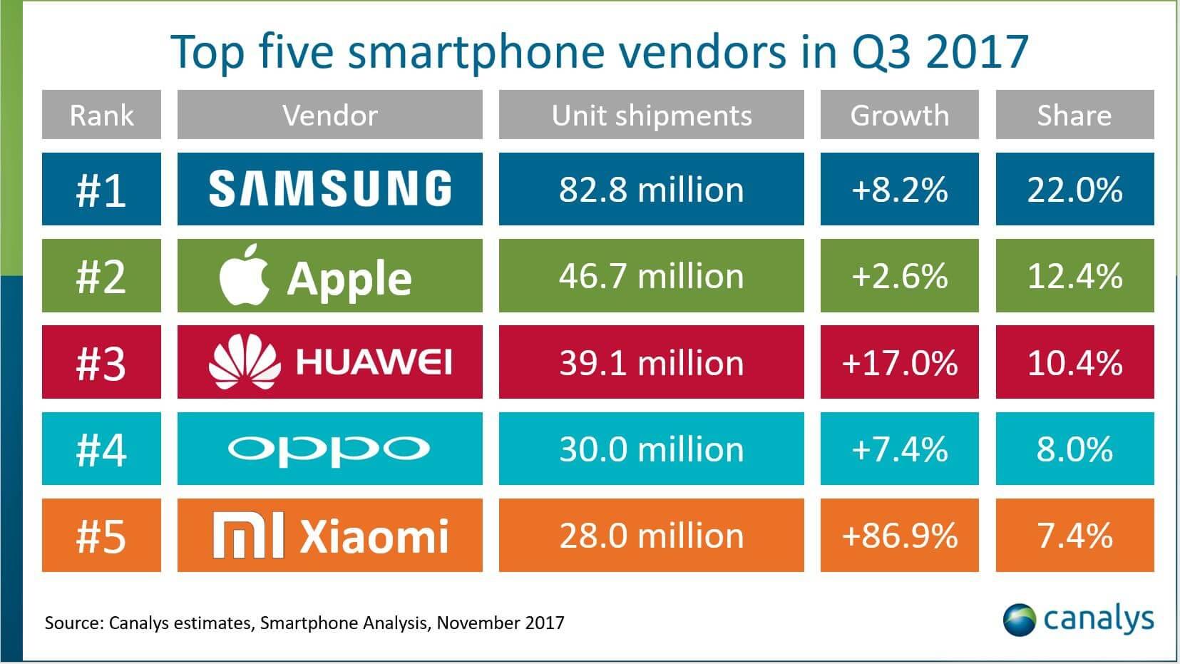 Top5-SmartphoneMarken Q3 2017 - Canalys