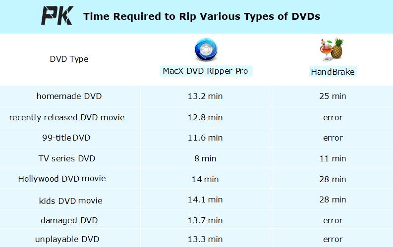 macx dvd ripper pro vs handbrake
