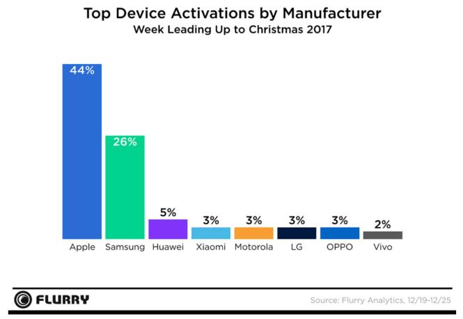 Aktiviert: iPhone 7 und 6 zu Weihnachten beliebter als iPhone X