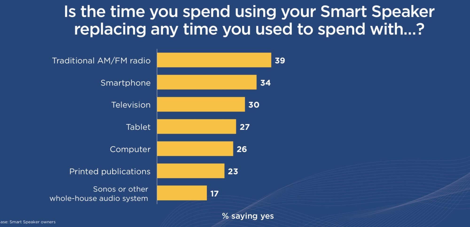 Smart Speaker in den USA