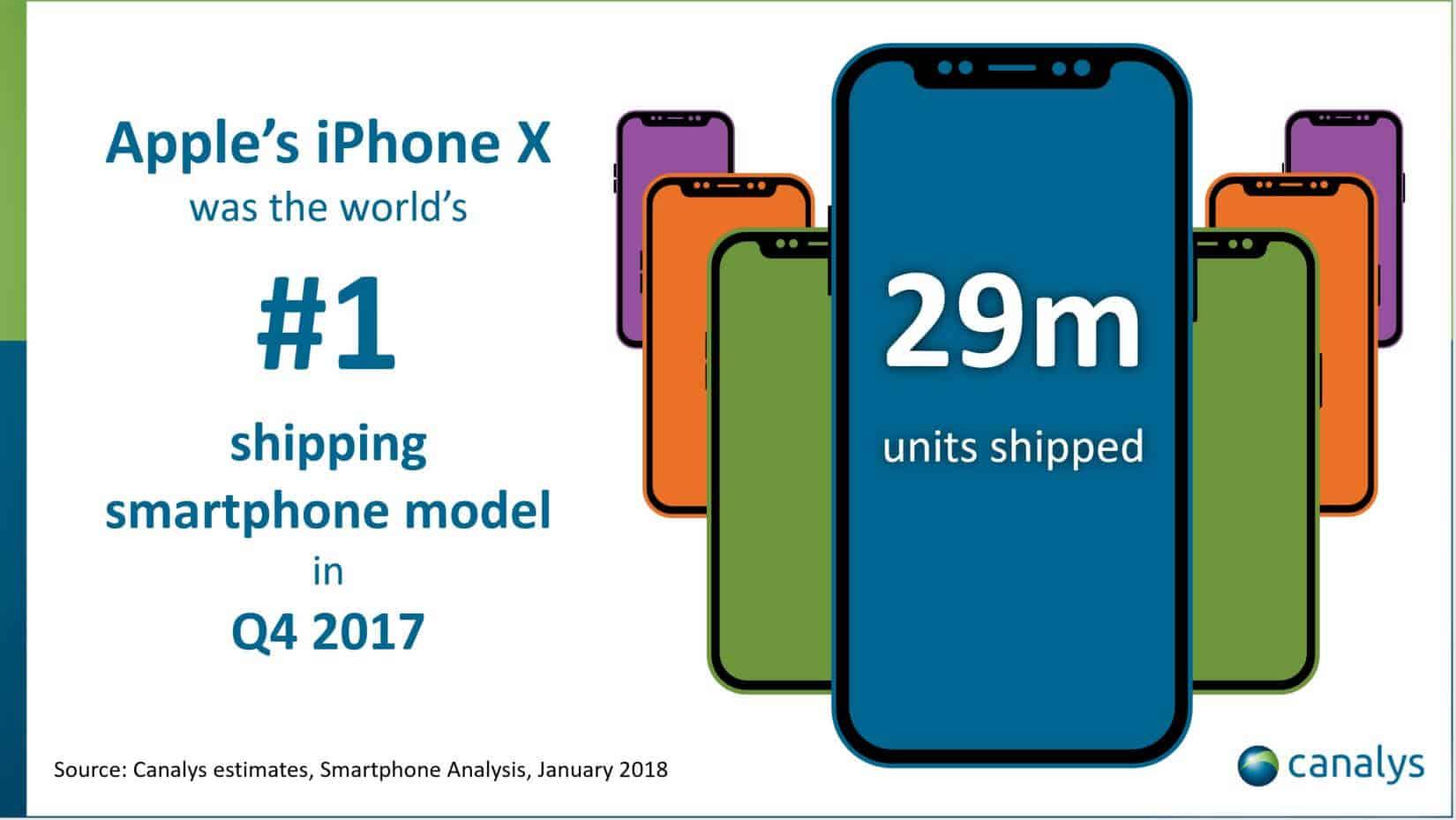 iPhone X-Verkaufszahlen Q4 2017 - Canalys