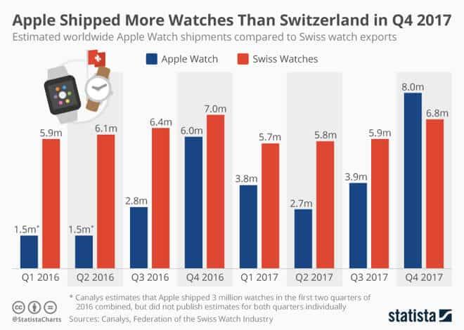 Absatzzahlen der Apple Watch 2016 - 2017 - Infografik - Statista