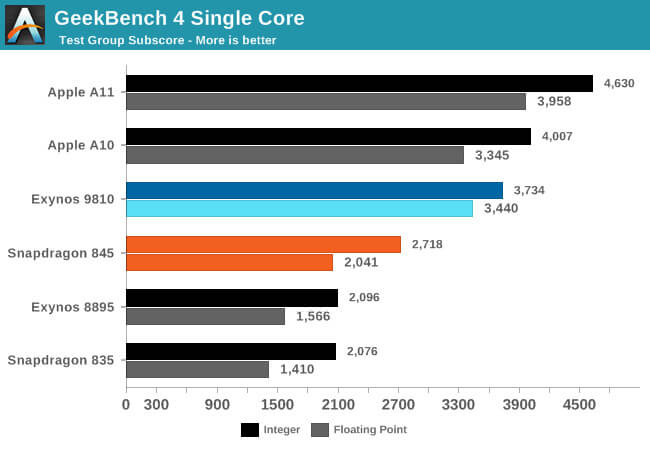 GeekBench A11 - A10 / Exynos9810 SNP845.- Exynos8895 SNP835 - Anandttech