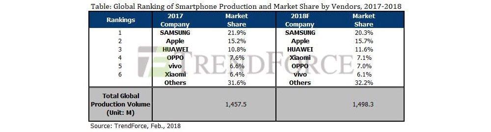 Smartphone-Absatz nach Hersteller 2017 - 2018 - Infografik - TrendForce