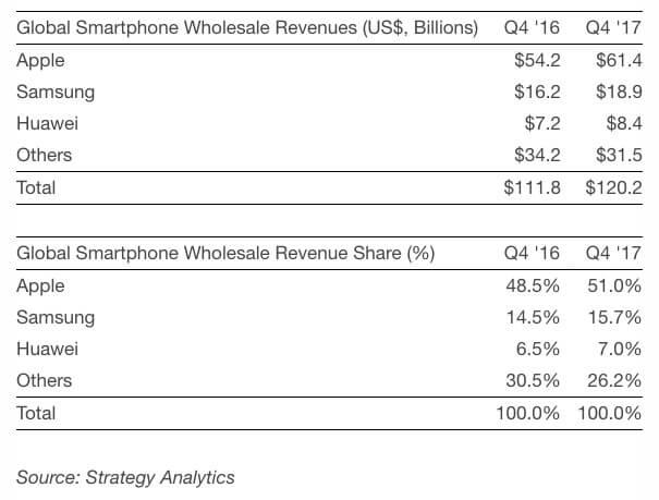 Umsätze der Smartphonebranche Q4 2016 / Q4 2017 - Infografik - Strategy Analytics