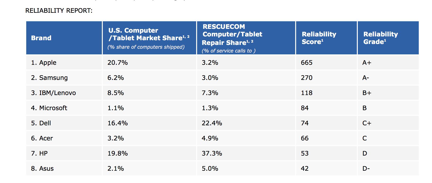 Zuverlässigkeit von Computern - Infografik - RESCUECOM