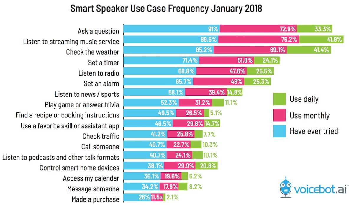 Verwendung von Smart Speakern - Infografik - Voicebotai