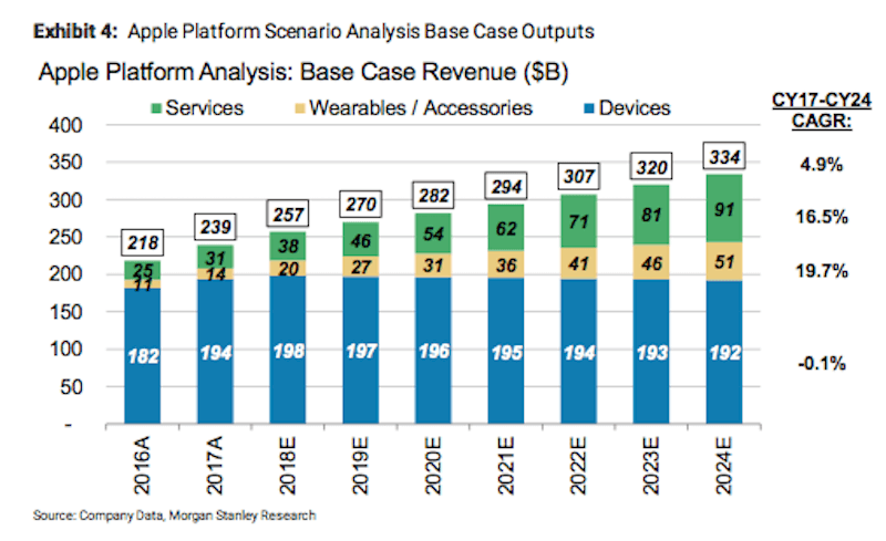 Einnahmen durch Apple-Services - Infografik - Morgan Stanlay
