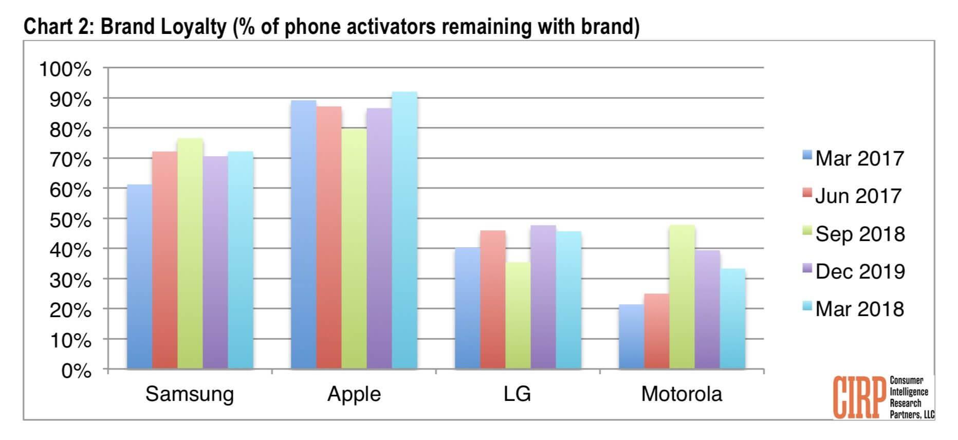 Plattformtreue bei Smartphones - Infografik - CIRP