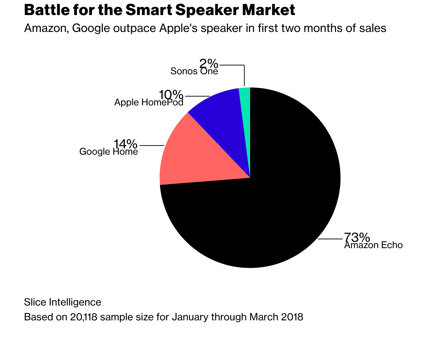 Smart Speaker 01/02 2018 - Infografik - Slice Intelligence