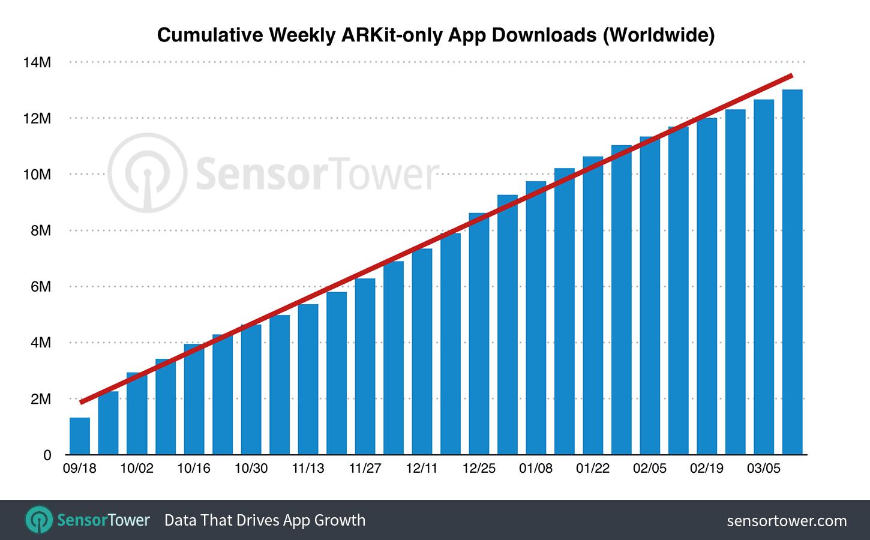 AR-App-Downloads innerhalb der ersten sechs Monate - Infografik - SensorTower