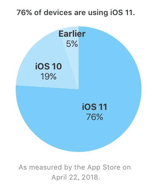 iOS 11-Verbreitung am 22.04. 2018 - Apple