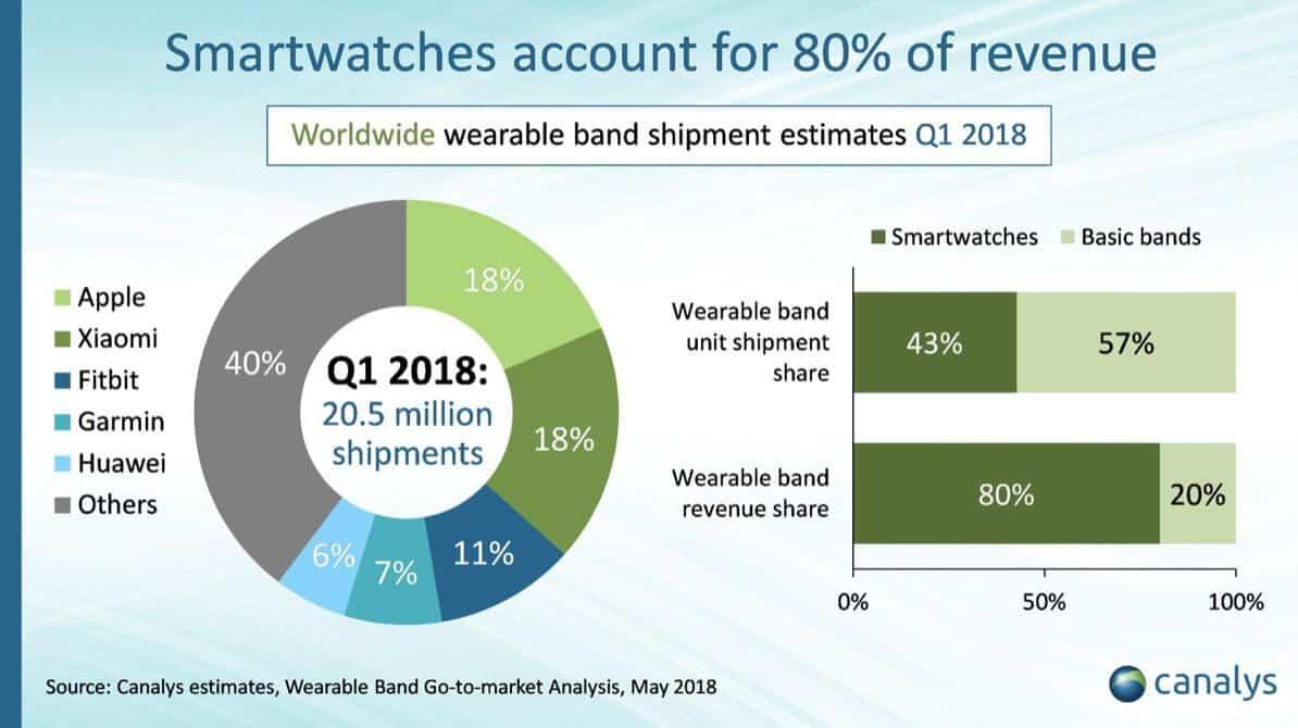 Smartwatch-Absatz Q1 2018 - Infografik - Canalys
