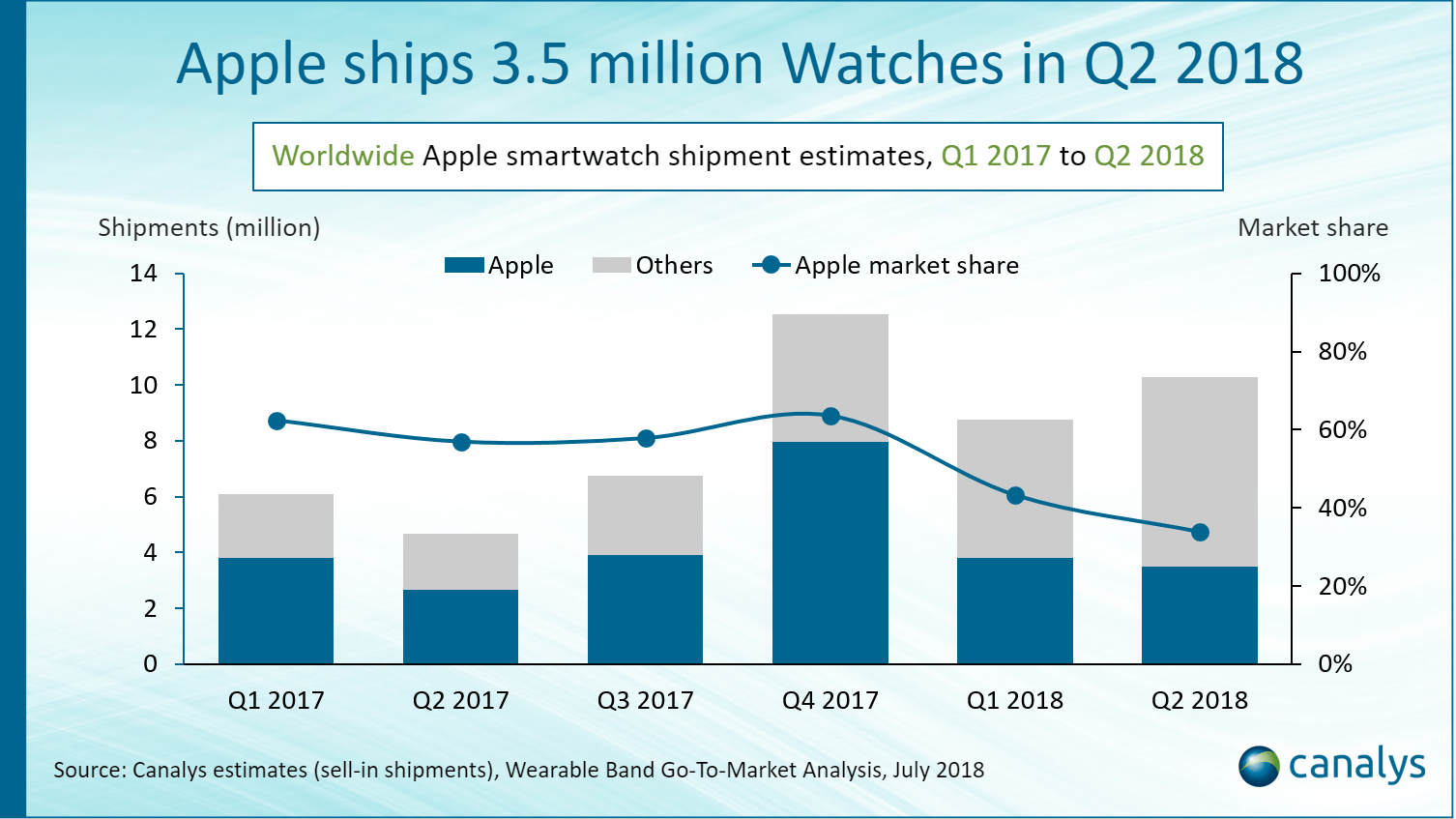Apple Watch-Verkäufe Q1 2017 bis Q2 2018 - Infografik - Canalys