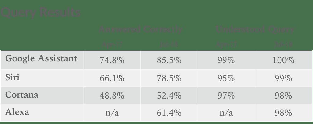 Korrekte Antworten von Sprachassistenten 04/2017 - 06/2018 - Infografik - Loup Ventures