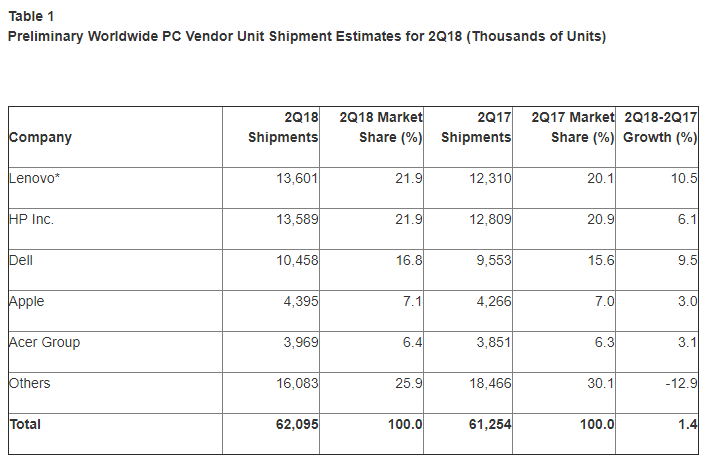 PC-Verkäufe weltweit Q2 2018 - Infografik - Gartner