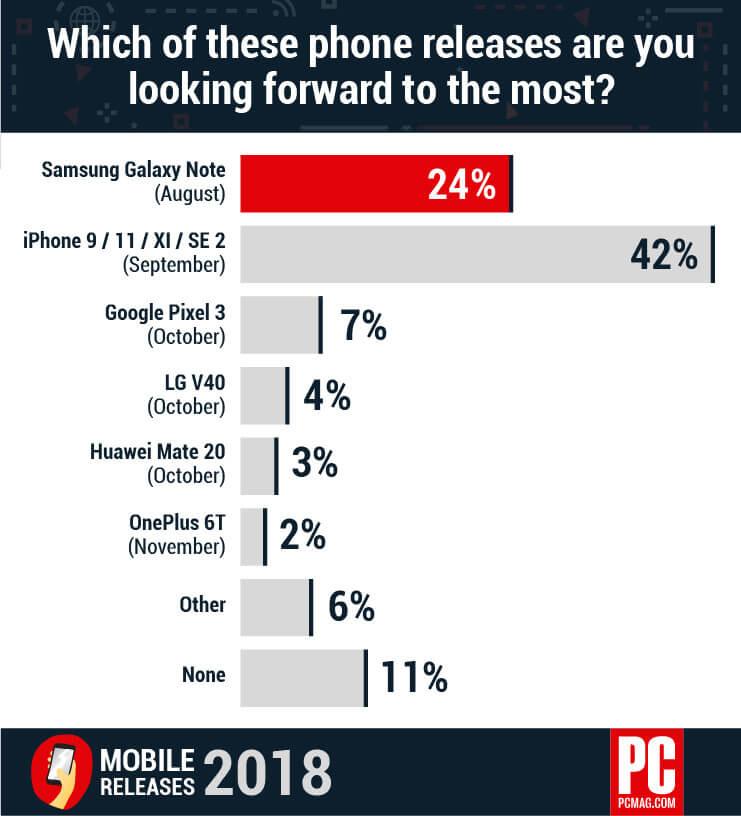 Vorfreude auf neue Smartphones - Infografik - PCMag