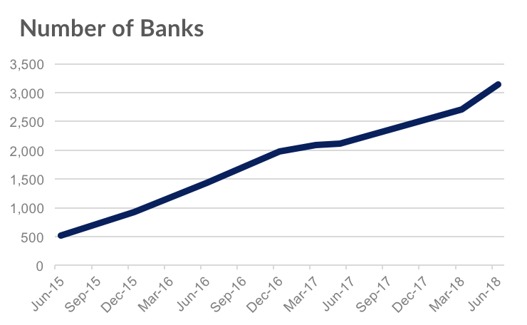 Apple Pay-Banken 05/2015 bis 05/2018 - Infografik - Loup Ventures