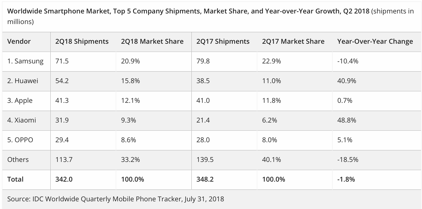 Smartphone-Markt Q3 2018 - Infografik - IDC