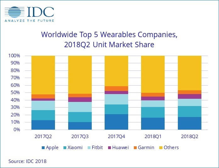 top5 Wearables - Infografik - IDC