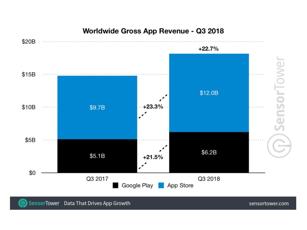 App-Käufe in App und Play Store Q3 2018 - Infografik - Sensor Tower