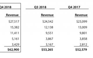 BREAKING: Q4 2018-Zahlen: Apple steigert Umsatz und Gewinn deutlich