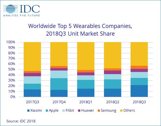 Wearable-Verkäufe Q3 2018 - Infografik - IDC