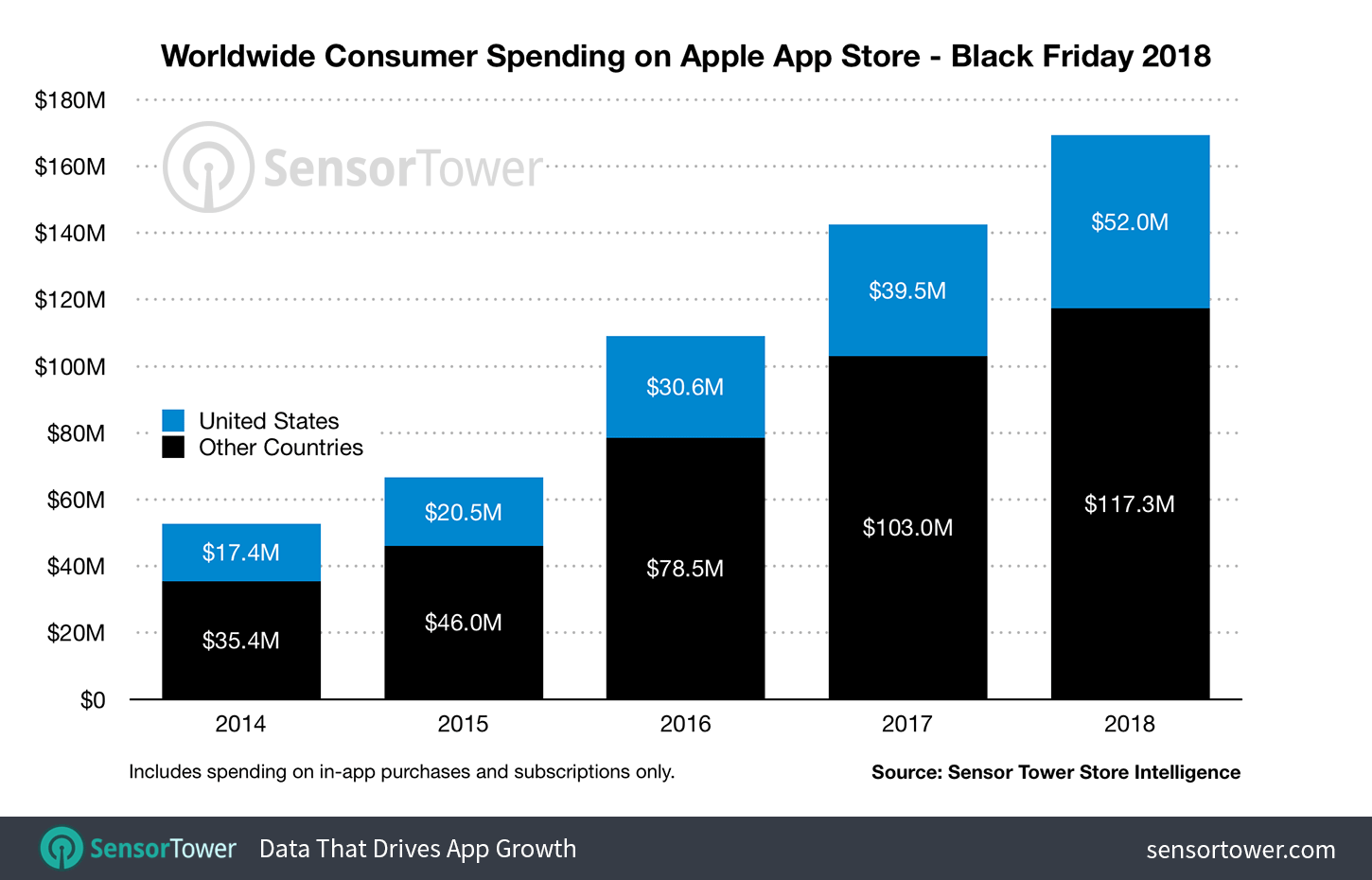 Erlöse in den App Stores zum Black Friday - Infografik - Sensor Tower