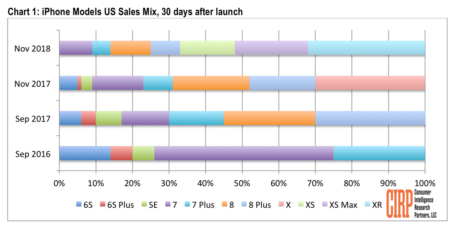 iPhone XR / Xs-Verkäufe - Infografik - CIRP