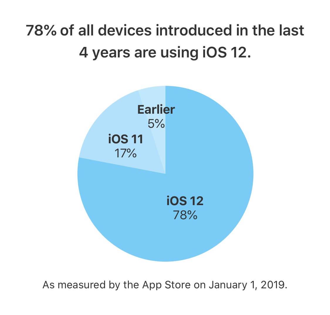 iOS 12 Verbreitung 01 2019 - Apple