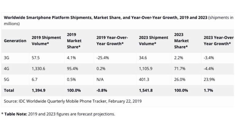 Verteilung der Mobilfunkstandards 2019 / 2023 - Infografik - IDC