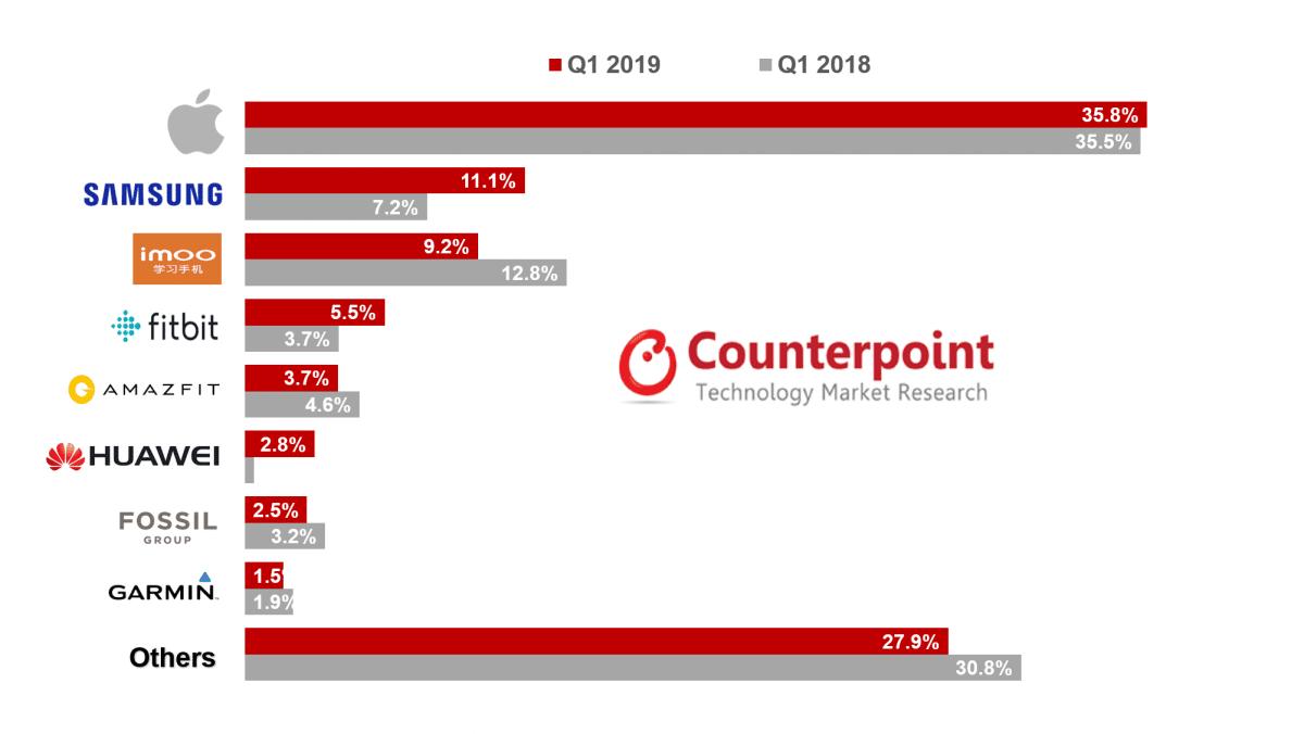 Smartwatch-Verkäufe nach Hersteller Q1 2019 - Infografik - Counterpoint Research