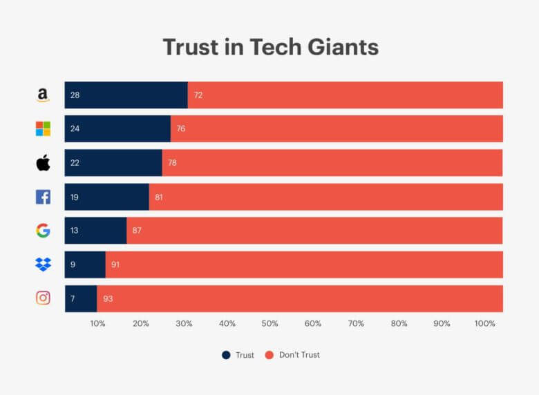 Vertrauen in Tech-Konzerne - Infografik - youGot / CultofMac