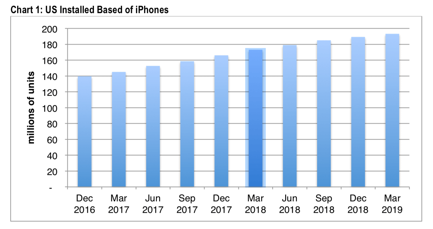 iPhone-Nutzung in den USA - Infografik - CIRP