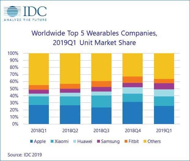 Top5 der Wearables-Hersteller weltweit Q1 2019 - Infografik - IDC