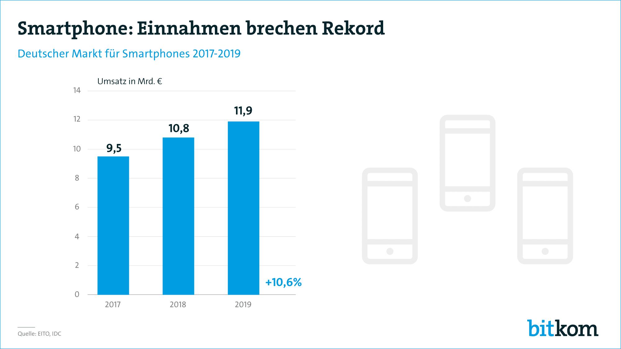 Smartphonemarkt in Deutschland 2017 bis 2019 - Infografik - Bitkom Research