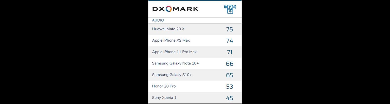 Smartphones im Audioranking - Infografik - DxOMark