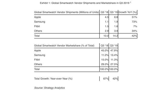 Smartwatch-Verkäufe weltweit Q3 2019 - Infografik - Strategy Analytics