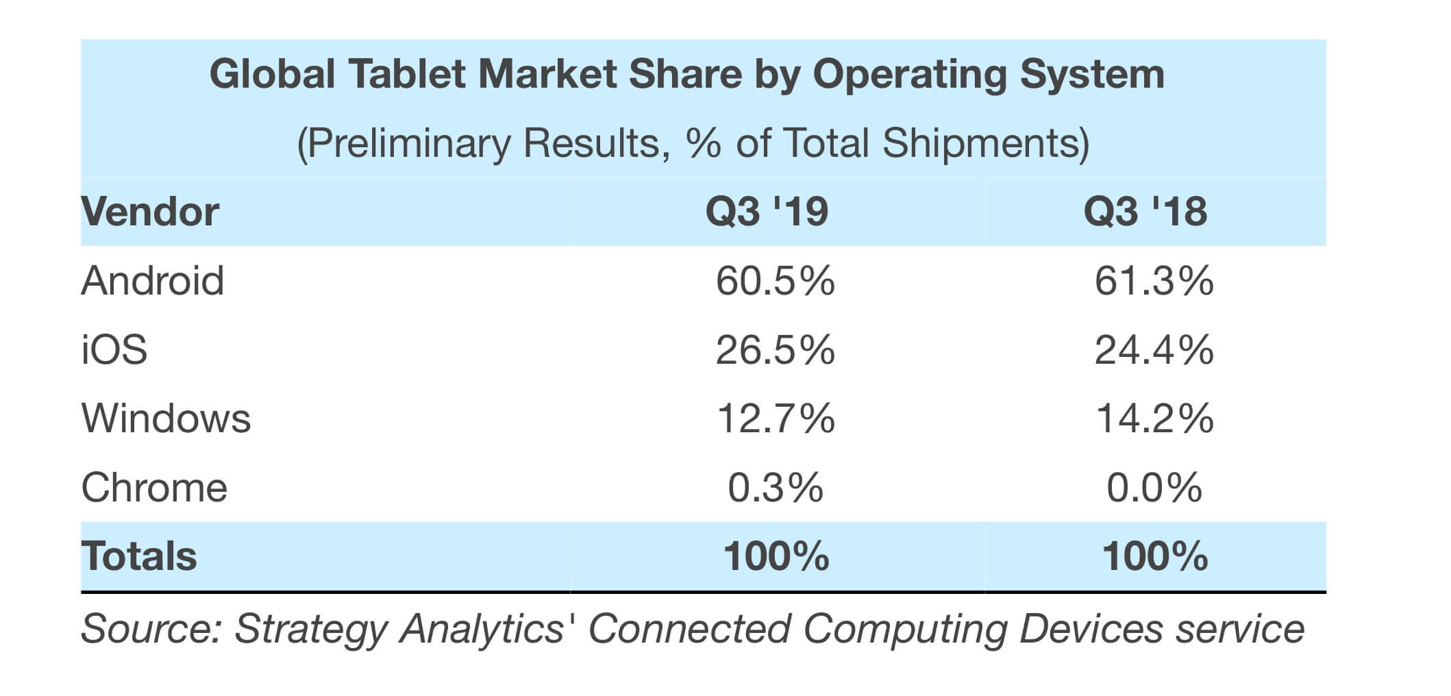 Tablets weltweit nach Betriebssystem Q3 2019 - Infografik - Strategy Analytics